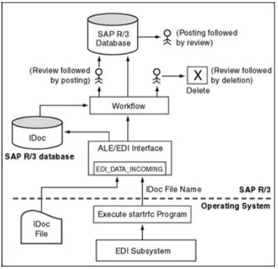 An SAP View of EDI - ABAP Help Blog