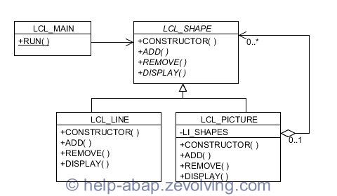 Composite Design Pattern in ABAP
