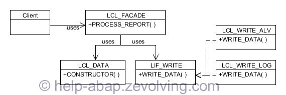 OO Design Pattern Facade UML