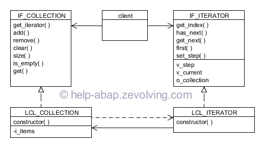 UML of Iterator Design Pattern in ABAP