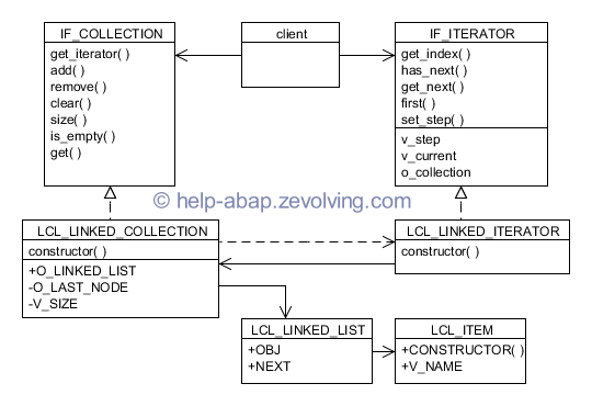Linked List using Iterator Design Pattern
