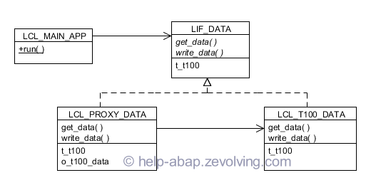 Proxy Design Patterns in ABAP