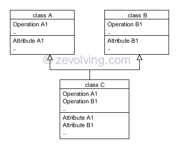 Multiple Inheritance Classes