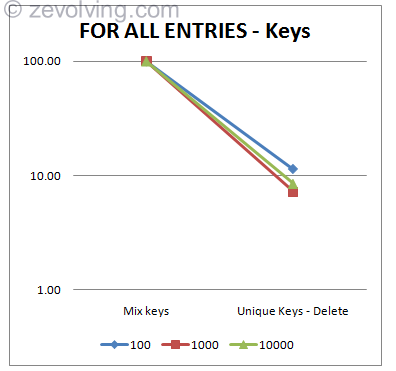 Performance FOR ALL ENTRIES Graph