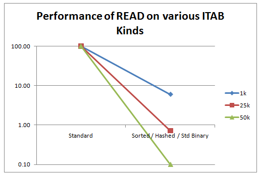 ABAP ITAB Performance Comparison