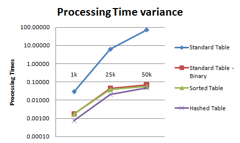 ABAP ITAB Performance Comparison between various Types
