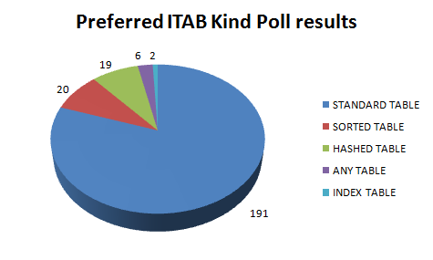 Preferred ABAP ITAB Poll Result