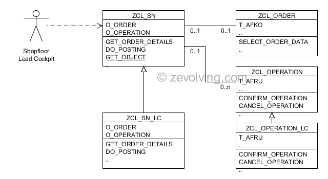 Redesigned UML for new requirement in OO ABAP