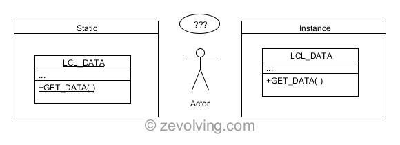 Static_vs_Instance_UML
