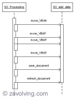 Singleton Sequence UML