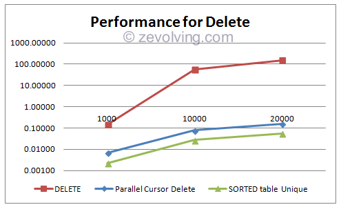 DELETE_Performance_graph_1