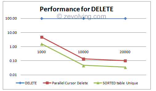 DELETE_Performance_graph_2